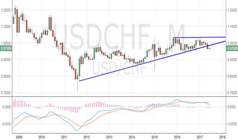 USDCHF: USD/CHF - Major bearish breakdown on monthly chart
