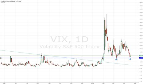 VIX: Volatility double bottom