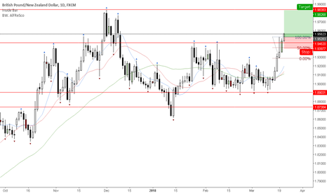 GBPNZD: Weekly breakout