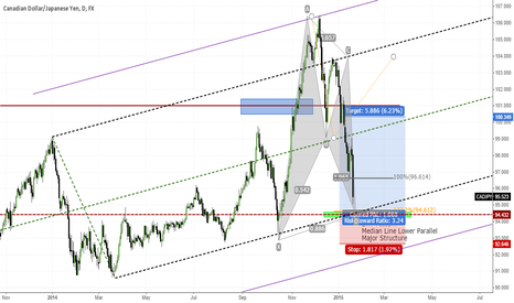 CADJPY: CADJPY @ Major Structure Level