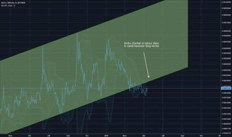AEONBTC: AEON/BTC +400% sur ce trade