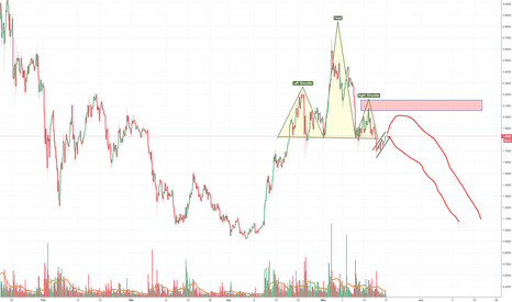 IOTUSD: IOTA has a very bearish outlook with this H&S