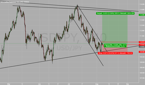 USDJPY: looking for a long position.