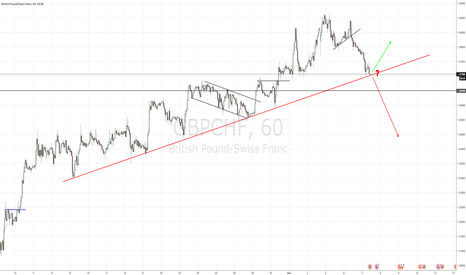 GBPCHF: GBPCHF INFLECTION POINT