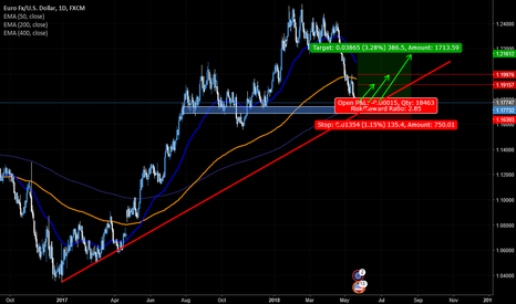 EURUSD: EUR/USD bullish idea