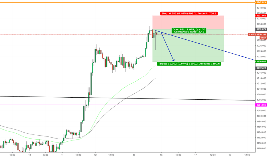 XAUUSD: XAUUSD, Sell scalp !