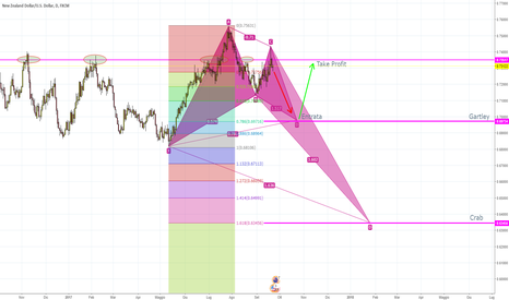 NZDUSD: NZD/USD BULLISH GARTLEY D1