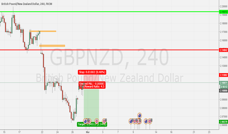 GBPNZD: resistance zone
