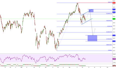 CAC40: CAC 40 - A New Lower Low is Expected