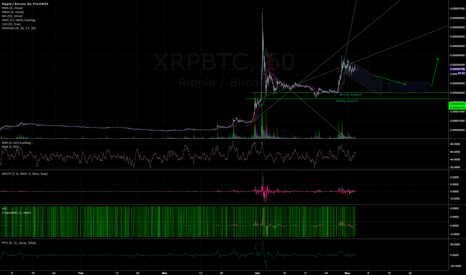 XRPBTC: Ripple to consolidate then up again