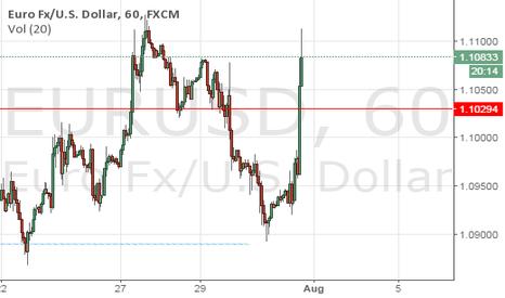 EURUSD: Re-shorting Timeline update