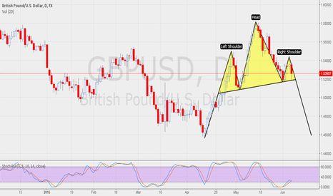 GBPUSD: H&S IN MAKING