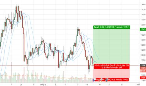 EURJPY: Giá đã giảm mạnh đến vùng mua của EURJPY