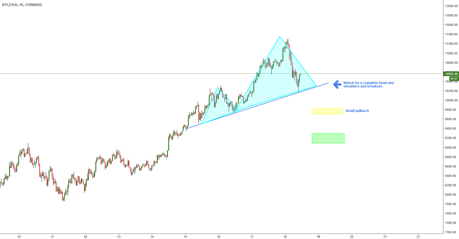 $9100 coming?