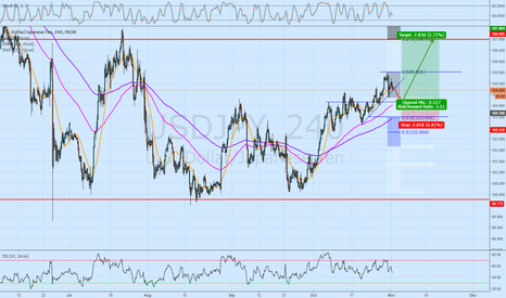 USDJPY: USDJPY Swing Trade Idea