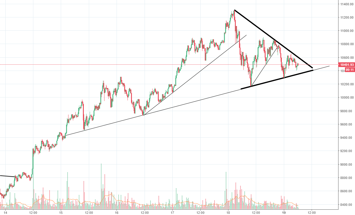 Bitcoin in a triangle, 1000 point move, with trading updates