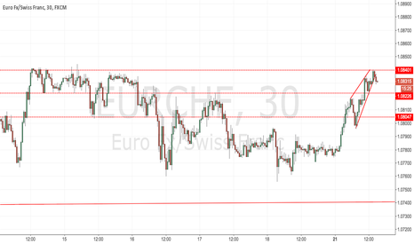 EURCHF: Rising Wedge - Breakout