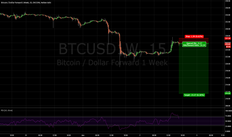 BTCUSD1W: BTC 20x short to 211