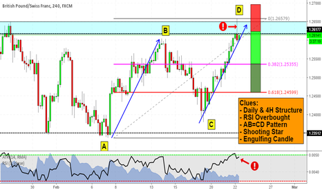 GBPCHF: AB=CD completed right at Daily Structure