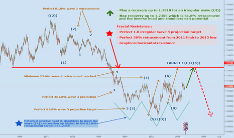 AUDNZD: The Definitive Elliott Wave Count For AUDNZD (Daily TF)