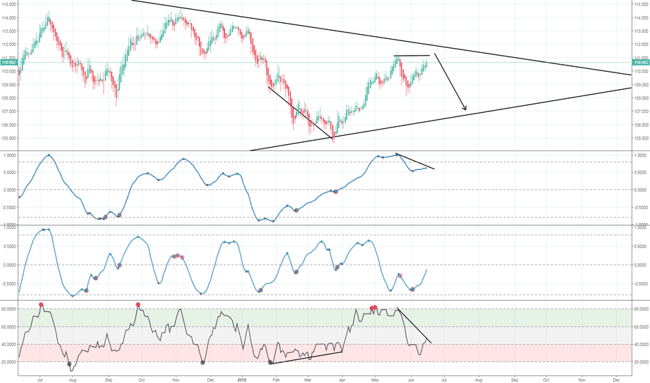USDJPY: USD/JPY - Heading Down!