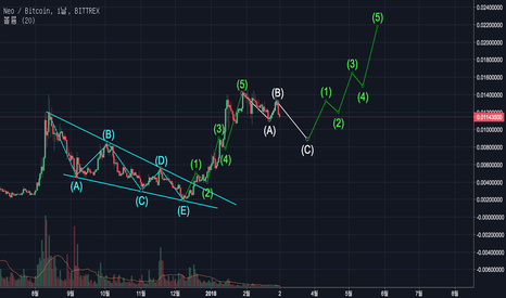 NEOBTC: NEO can move to higher highs