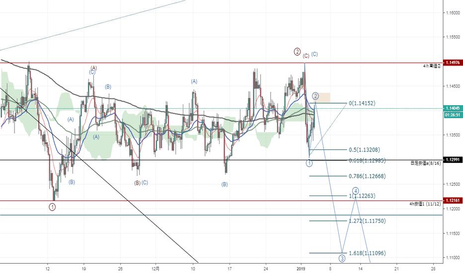 EURUSD: EURはそろそろ3-3に入ろうとしているように見えます。