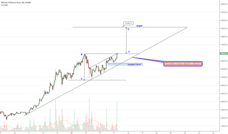 BTCCNY: BTCCNY ascendng triangle