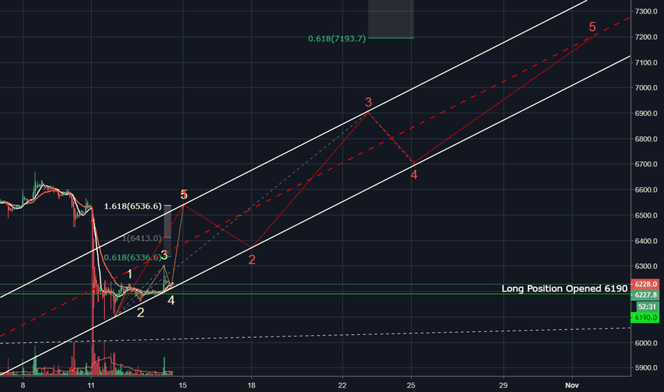 XBTUSD: Possible EW of low TF wave up to Nov 5th