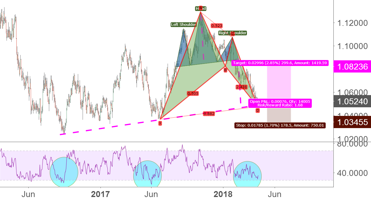 long term trading:buy AUD/NZD by bat pattern