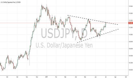 USDJPY: MAJOR # 2 USD JPY , D ( TRIANGLE )