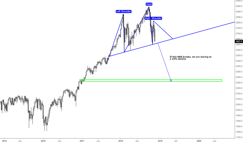 SPX500USD: Global Equities In Big Trouble? / Technical Chart / SP500