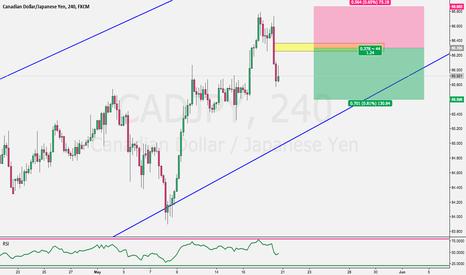 CADJPY: Trading Plan 1