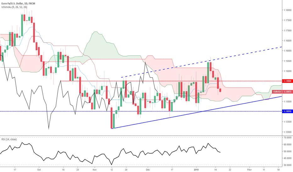EURUSD: Euro Dollar : Analyse Technique - Mercredi 16 janvier 2019