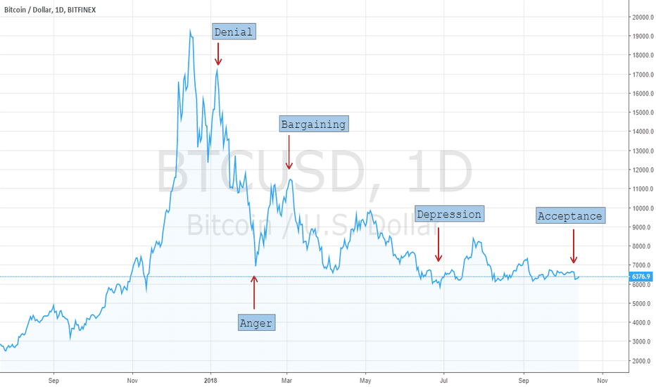 BTCUSD: 5 Stages of a Bear Market