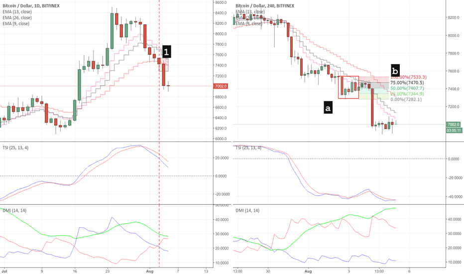 BTCUSD: Trading the DMI with ADX, TSI and EMA (BTCUSD)