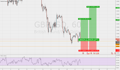 GBPUSD: Good chance to get long with a good R/R on the GBP/USD 1hr chart