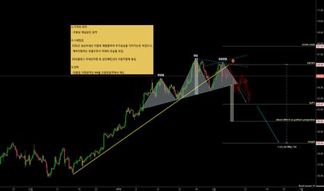 USOIL: WTI CRUDE OIL/wait for a pull back to short/되돌림 저항권역에서의 매도전략