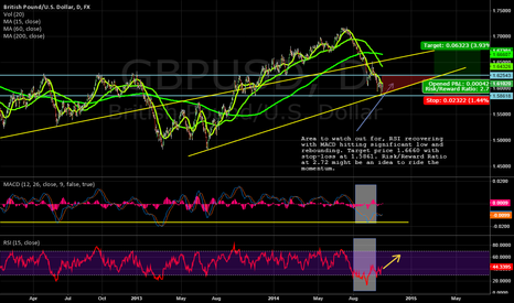 GBPUSD: GBPUSD LONG RSI and MACD momentum change