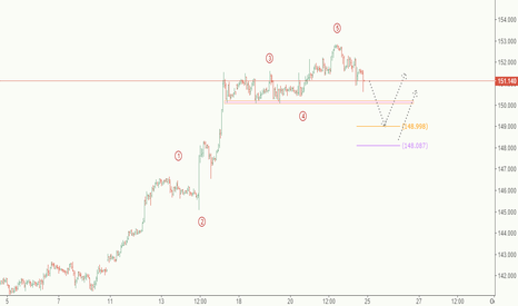 GBPJPY: GBPJPY**Buy after retracement