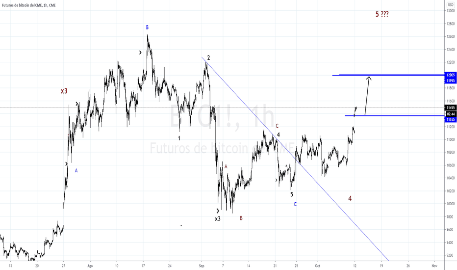futures tradingview bitcoin)