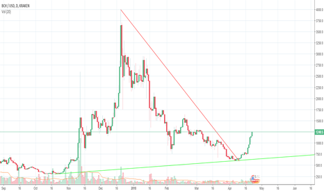 BCHUSD: bchusd testing height after breakout