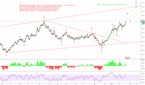 XAUUSD: Expanding Diagonal, Wave 5 stops just short of reaching the Wedg