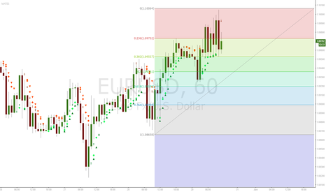 EURUSD: second fibo
