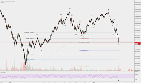 BTCUSDT: BitCoin at strong support. Start of 3rd wave?