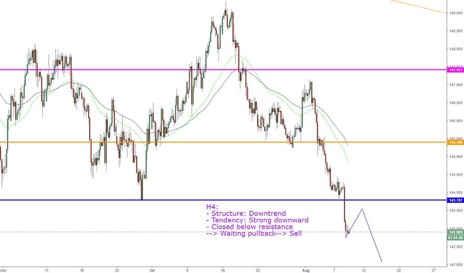 GBPJPY: GBPJPY, Sell on H4.