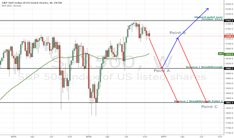 SPX500: S&P 500 over the coming weeks
