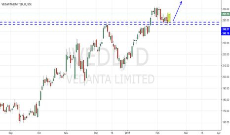 VEDL: Vedanta Support Resistance (Buy Setup)