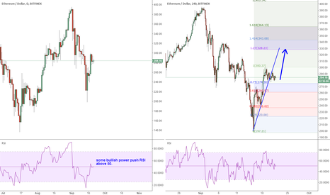 ETHUSD: ETHUSD: some bullish power will push price back up