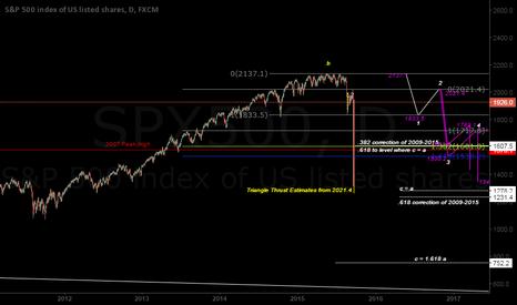 SPX500: Potential Decline Waveform & Targets